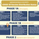 Mendocino County COVID-19 Vaccine Distribution Status
