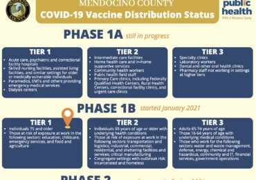 Mendocino County COVID-19 Vaccine Distribution Status